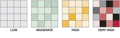 shade variation rating chart